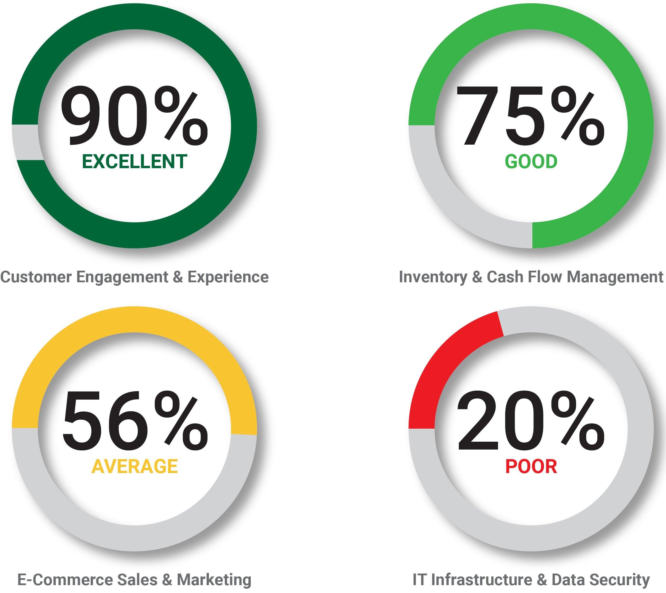 Retail Technology Evaluation Scores